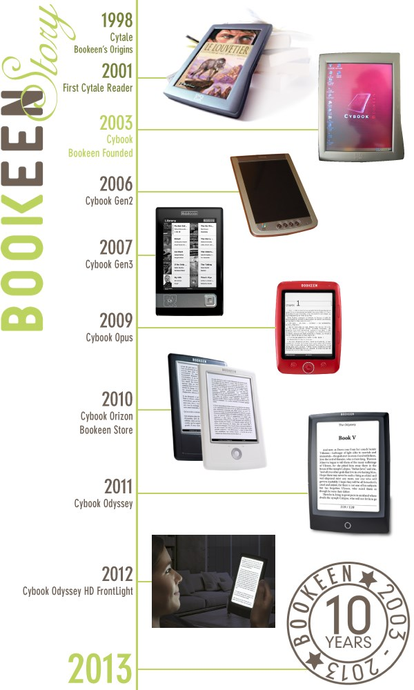 Bookeen, Cybook edeader history, infographics