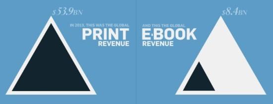 e-kirjojen markkinaosuus koko maailma, Forbes & Statista