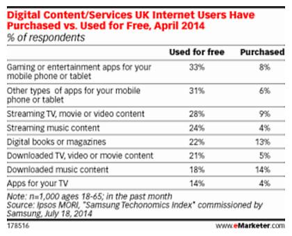 emarketer: digitaalisen median ilmais- ja maksullinen käyttö