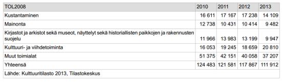 Tilastokeskus: kulttuurialan työllisyys 2010-2013