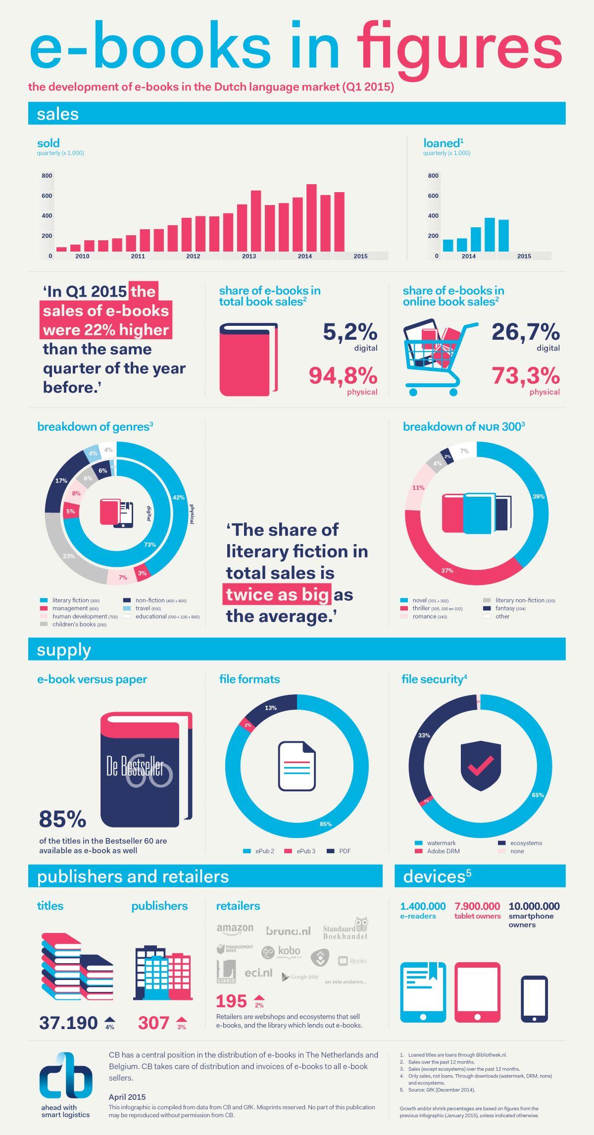 infografiikka, Hollanti, e-kirjat