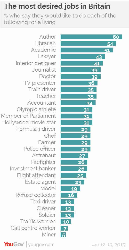 YouGov.com, most desired jobs