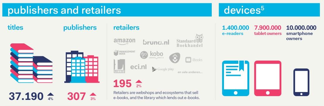 hollanti e-kirjamarkkinat infographic