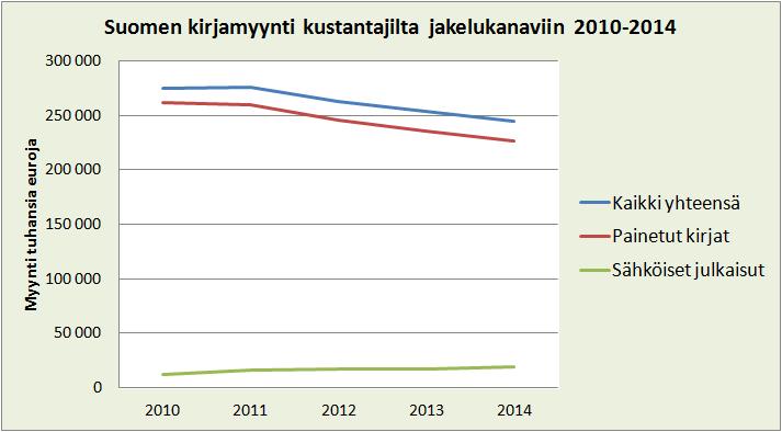 kirjamyynti suomi 2014. kustannusyhdistys