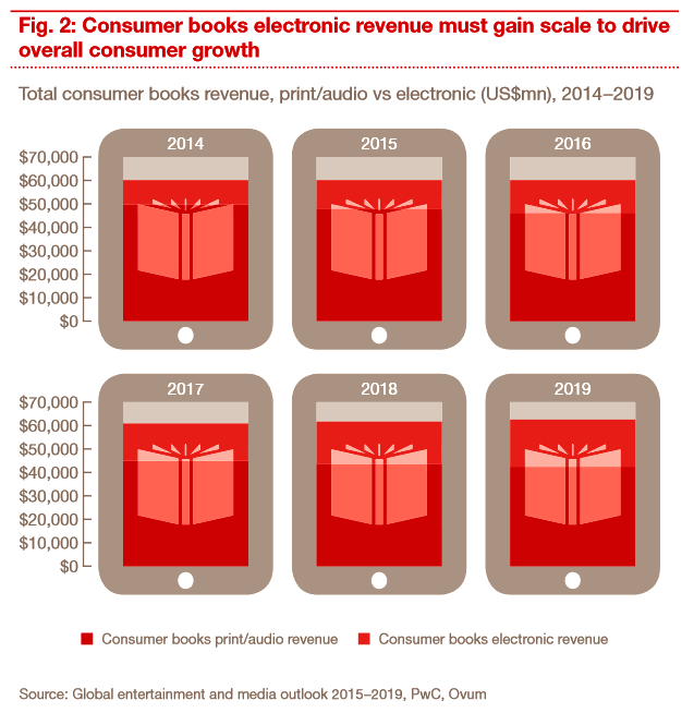 pwc: media outlook 2015-2019, consumer books revenue