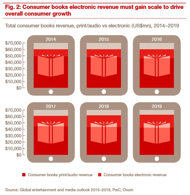 pwc: media outlook 2019, kuluttajakirjat