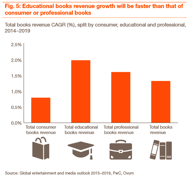 pwc: media outlook 2015-2019, educational books revenue