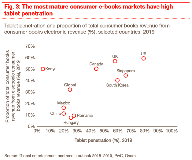 pwc: media outlook 2015-2019, tablets drive ebook adoption
