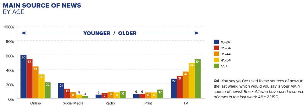 news sources by age, Reuters