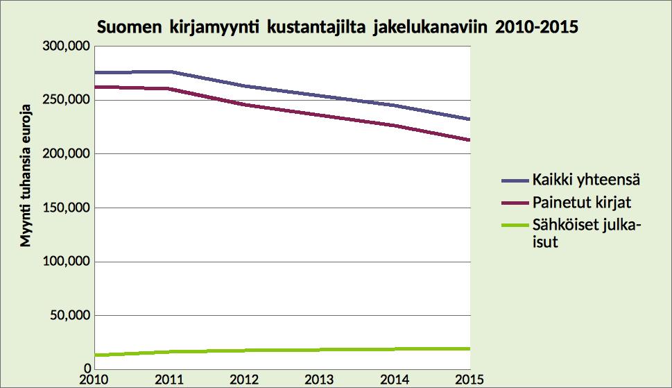 kirjamyynti 2011-2015, suomi - kustannusyhdistys