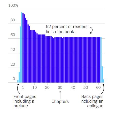 jellybooks, kirjan lukukäyttäytyminen