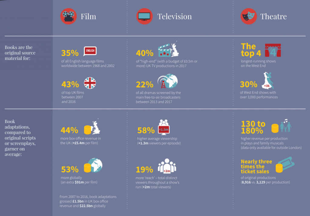 Publishers Association UK: books as a source of success for movies, tv