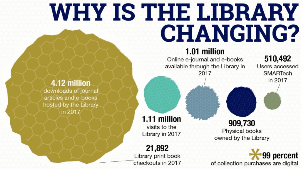 kaavio kirjaston muutoksesta, Georgia Tech Library.
