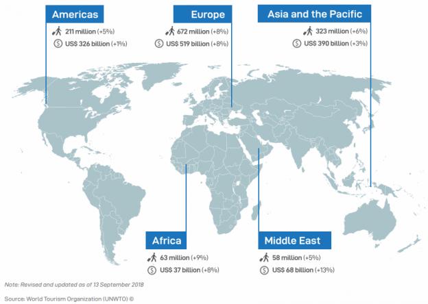 UNTWO tilasto: matkailijamäärät maailman mantereilla