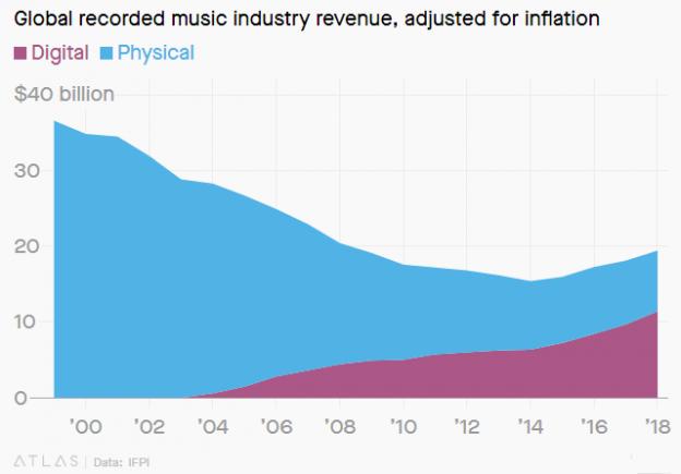 IFPI, äänitallenteiden myynnin kehitys. kaavio Quartz