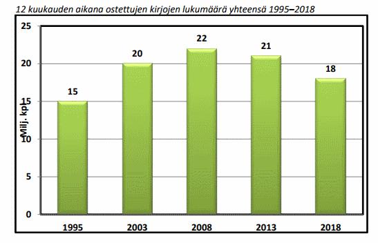 lähde: suomi lukee tutkimus