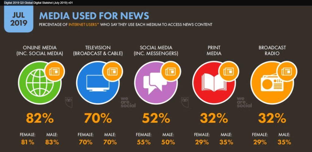 internetin käyttäjien uutislähteet