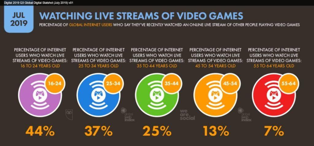 videopelien katselu internetissä, tilasto