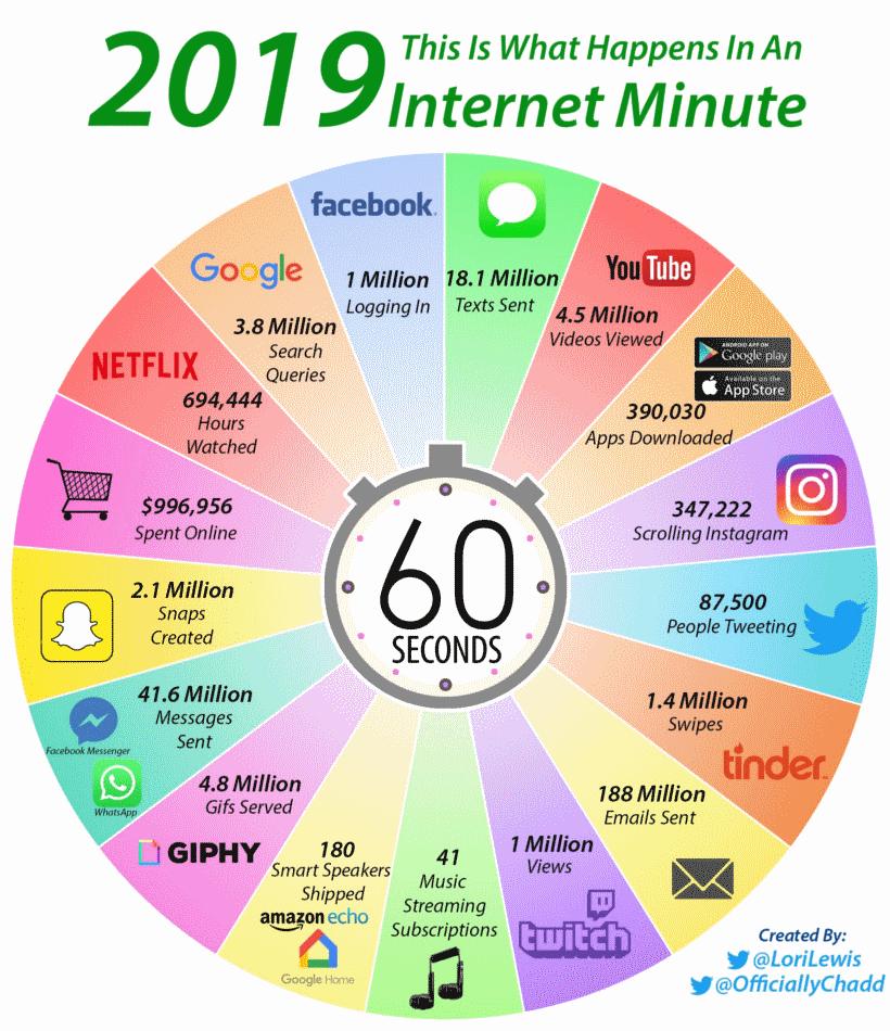 mitä internetissä tapahtuu minuutin aikan 2019