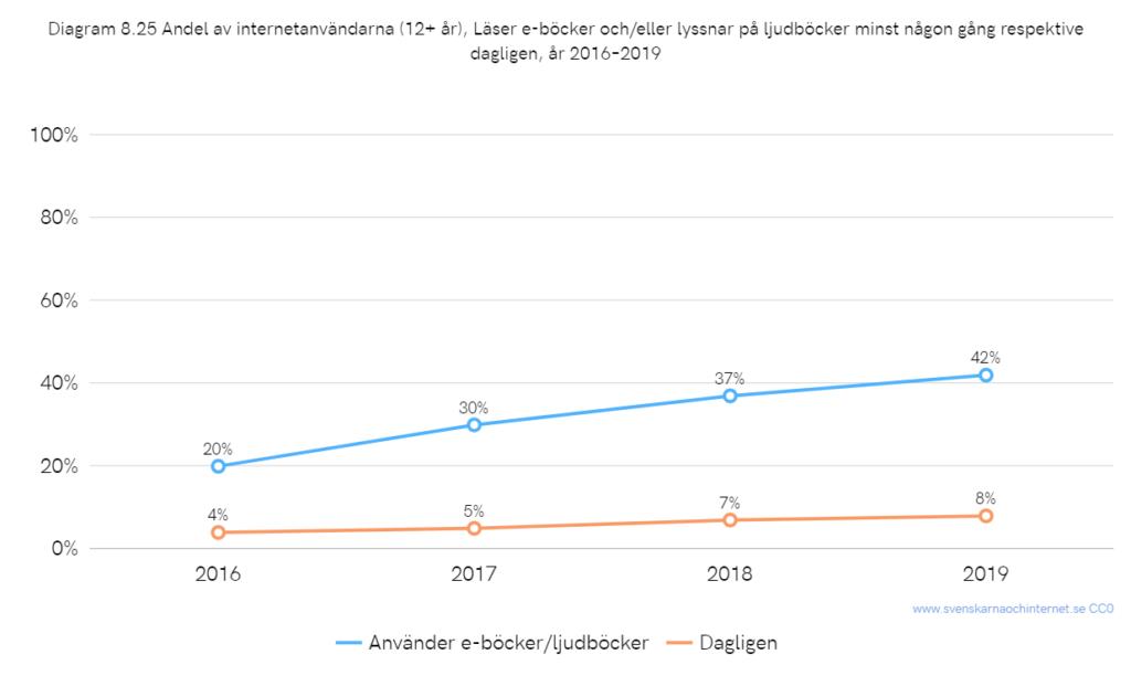 svenskarna och internet tutkimus: e-kirjojen yleisyys