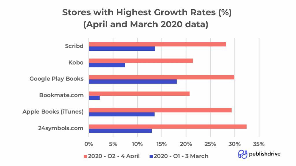 publishdrive: suurin kasvu per kirjakauppa kevät 2020
