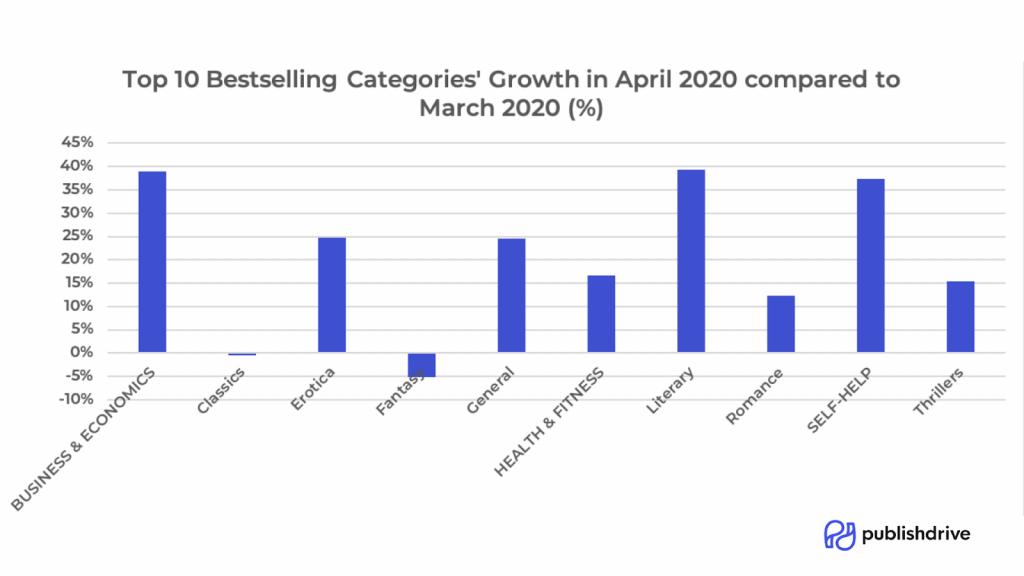 eniten kasvaneet genret keväällä 2020. lähde publishdrive.