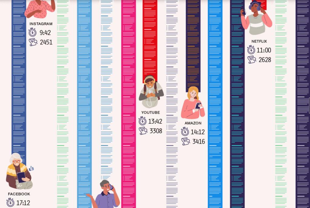 infografiikka: verkkopalvelujen käyttöehtojen lukemisaika / Visual Capitalist