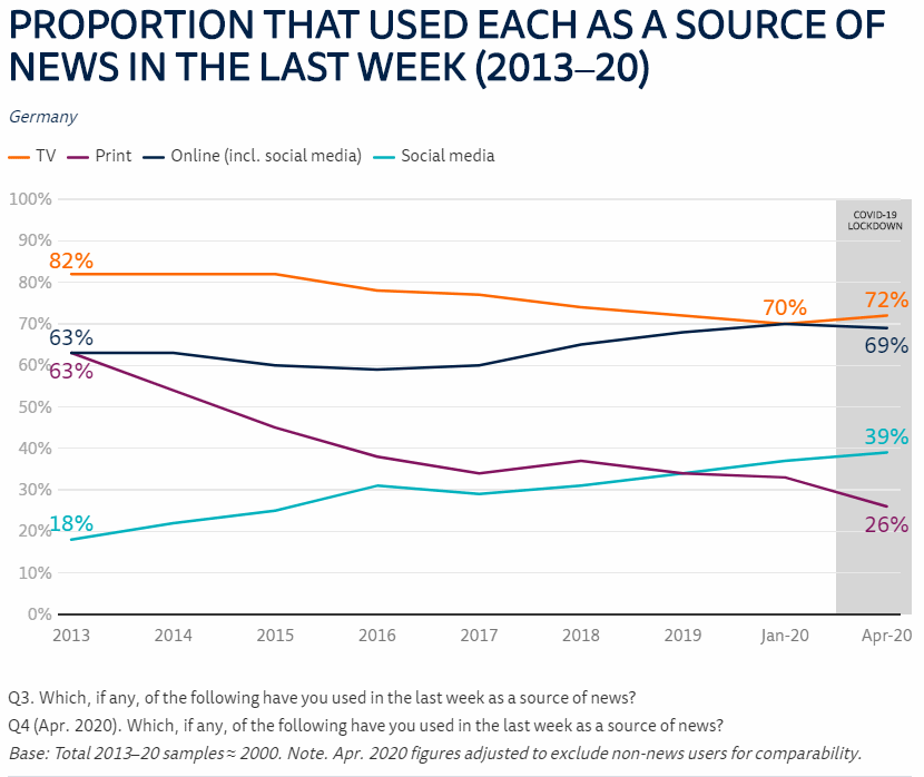 reuters institute digital news report: print disappears as online and tv dominate