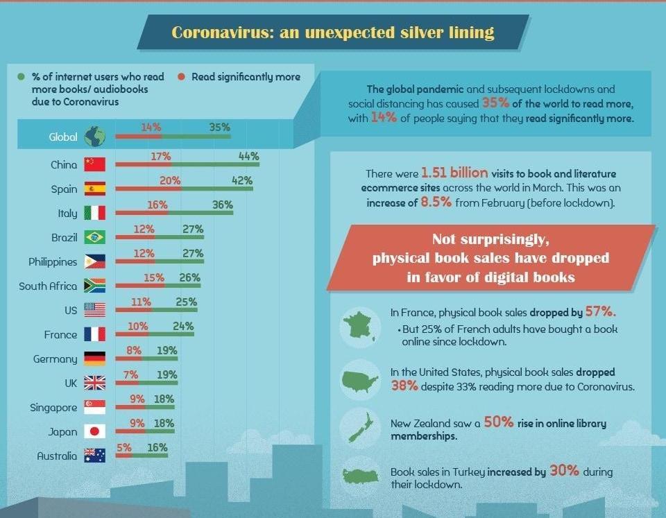 koronavirus vaikutus kirjojen lukemiseen: global english editing