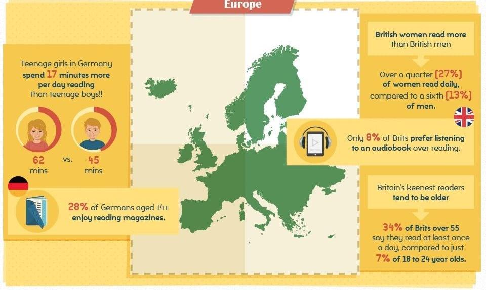 eurooppa lukemistavat - infograiikka global english editing