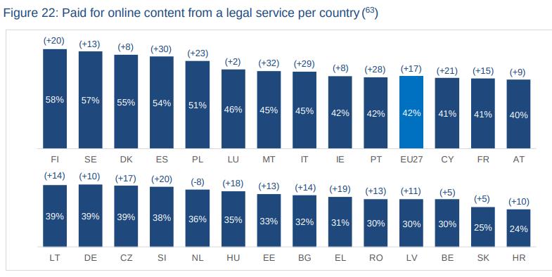 EUIPO tutkimus maksullisten digitaalisten palveluiden yleisyys maittain