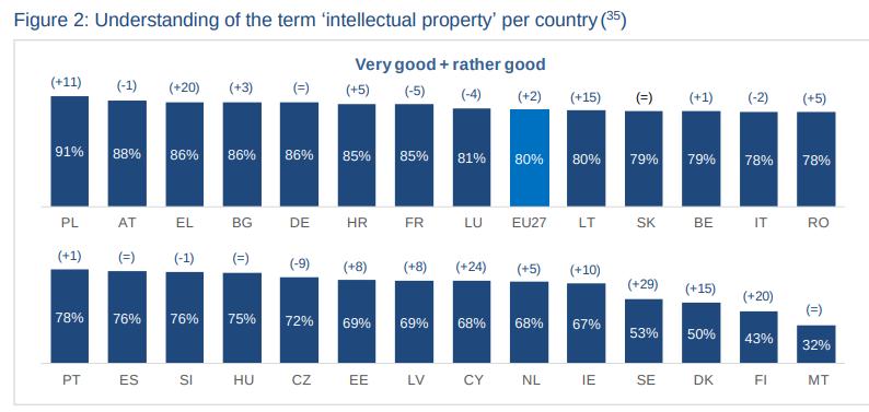 tekijänoikeuksien tietotaso EU maissa
