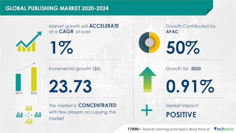 maailmanlaajuinen markkina kirjakustannus 2020-2024, technavio