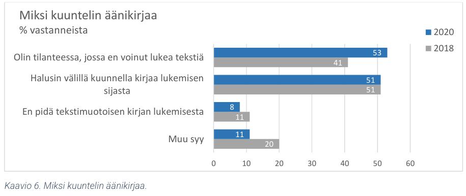 suomi lukee 2021 kyselyn tulokset