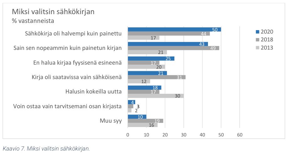 suomi lukee tutkimus 2021