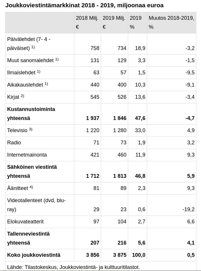 tilastokeskus joukkoviestintämarkkina suomessa 2019