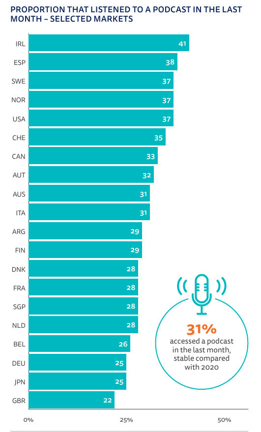 reutersin tutkimus podcastien kuuntelu maissa