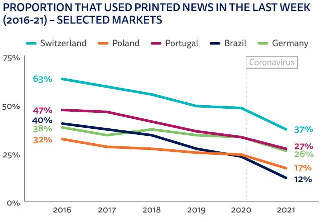 reuters instituutti: sanomalehtien kehitys